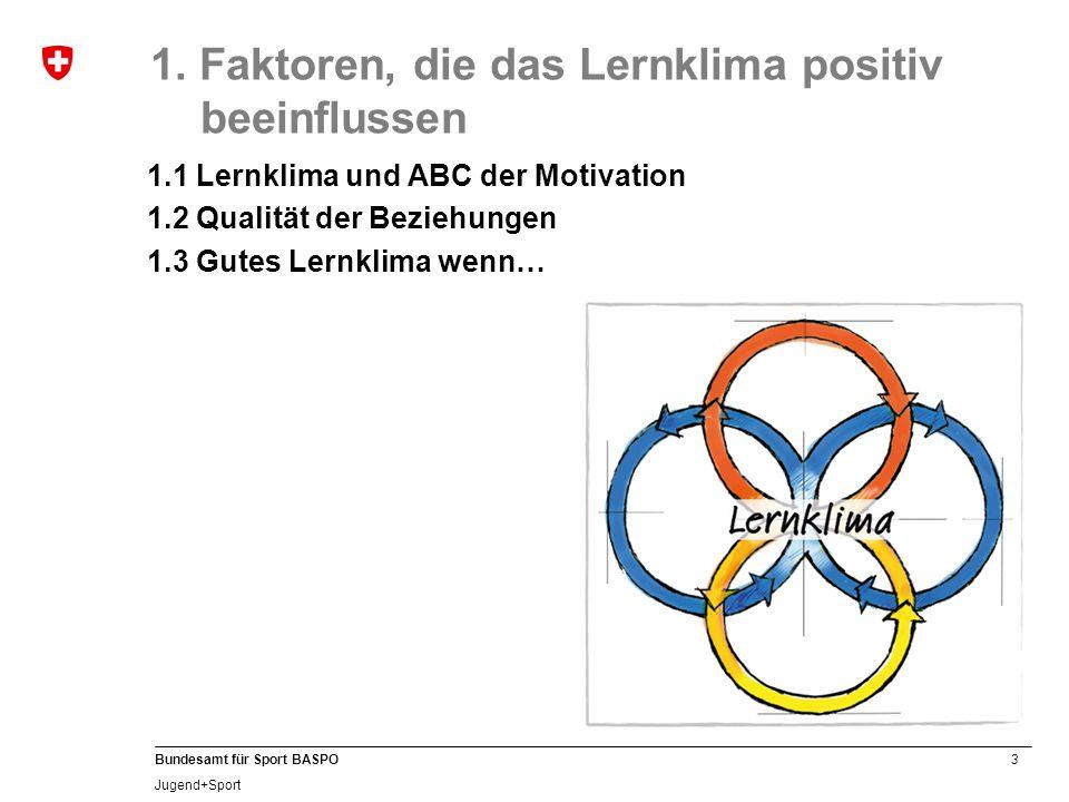 3 Bundesamt für Sport BASPO Jugend+Sport 1. Faktoren, die das Lernklima positiv beeinflussen 1.1 Lernklima und ABC der Motivation 1.2 Qualität der Bez