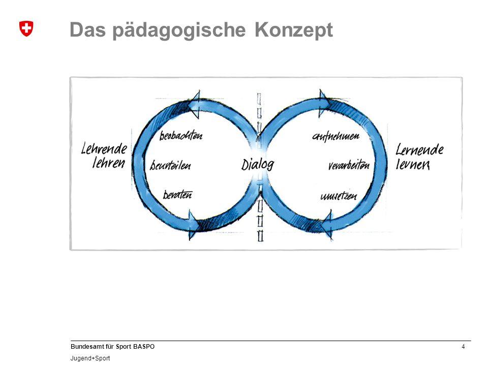 4 Bundesamt für Sport BASPO Jugend+Sport Das pädagogische Konzept
