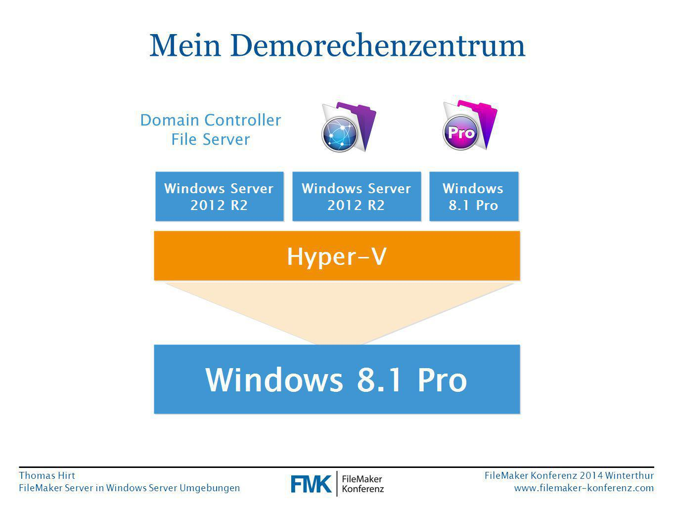 Thomas Hirt FileMaker Server in Windows Server Umgebungen FileMaker Konferenz 2014 Winterthur www.filemaker-konferenz.com Mein Demorechenzentrum Domain Controller File Server