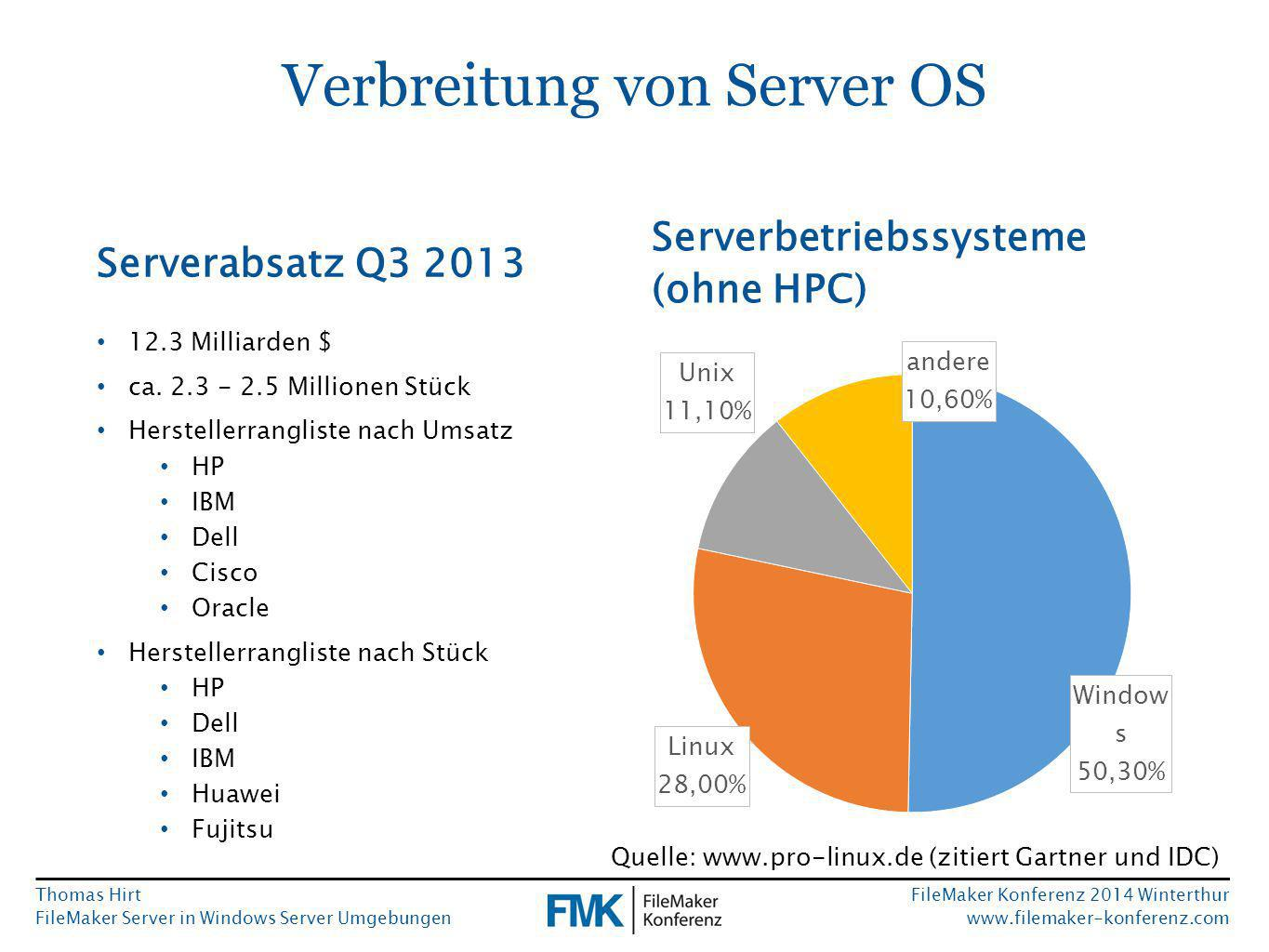 Thomas Hirt FileMaker Server in Windows Server Umgebungen FileMaker Konferenz 2014 Winterthur www.filemaker-konferenz.com Verbreitung von Server OS Serverabsatz Q3 2013 12.3 Milliarden $ ca.