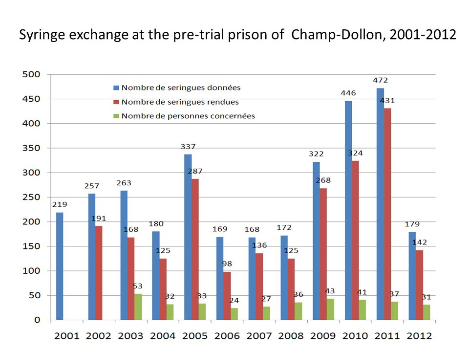 Syringe exchange at the pre-trial prison of Champ-Dollon, 2001-2012