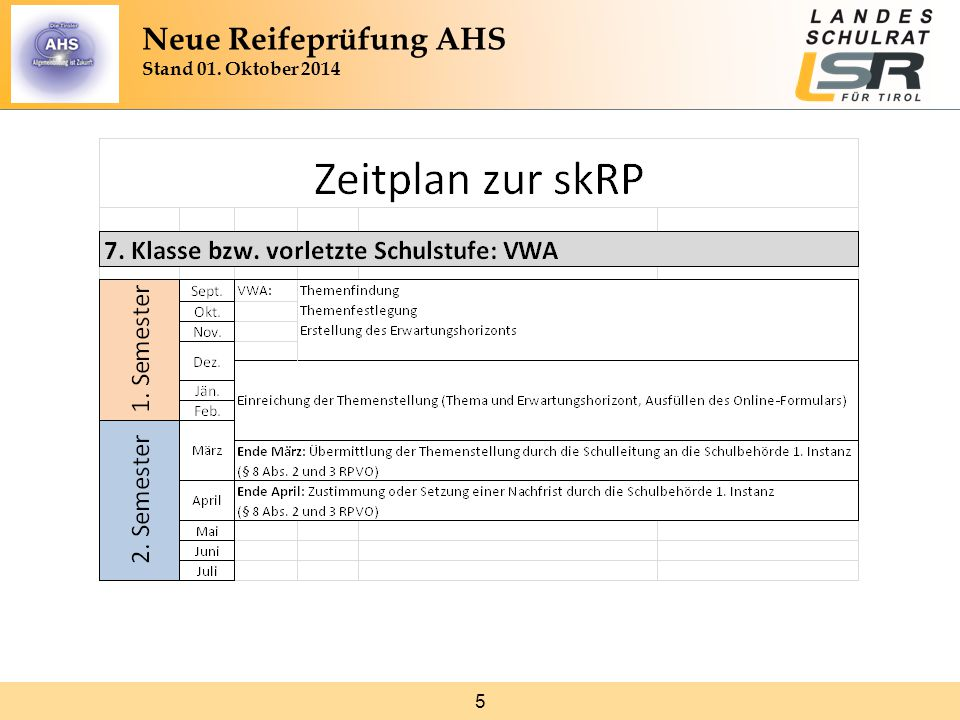 46 Mündliche Kompensationsprüfung: nicht standardisierte Klausuren Aufgaben werden von Prüfer/in erstellt beziehen sich auf die Klausur überprüfen Kompetenzen der unmittelbar vorangegangenen Klausur Neue Reifeprüfung AHS Stand 01.