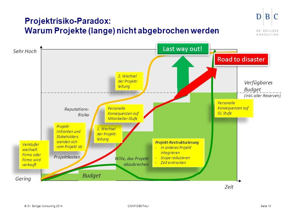 © Dr. Bolliger Consulting 2014CONFIDENTIAL!Seite 13 Sehr Hoch Gering Zeit Verfügbares Budget (inkl. aller Reserven) Projektrisiko-Paradox: Warum Proje