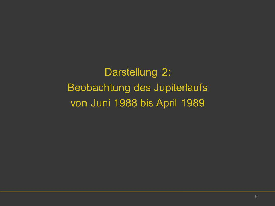 Darstellung 2: Beobachtung des Jupiterlaufs von Juni 1988 bis April 1989 10