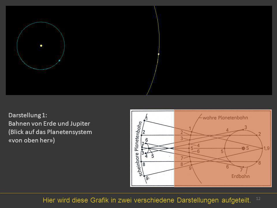 12 Hier wird diese Grafik in zwei verschiedene Darstellungen aufgeteilt. Darstellung 1: Bahnen von Erde und Jupiter (Blick auf das Planetensystem «von
