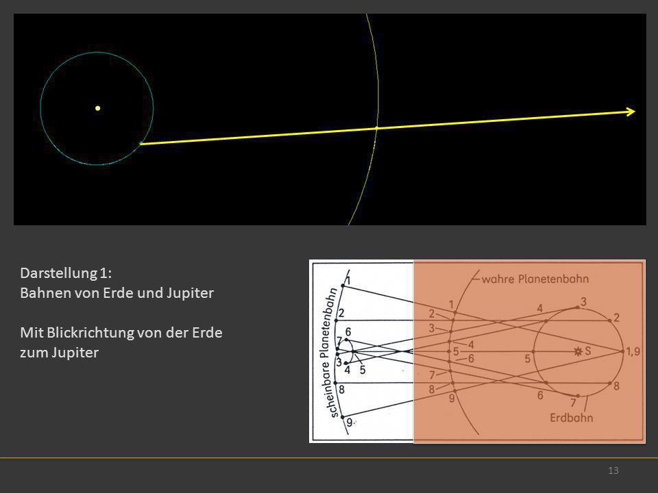 13 Darstellung 1: Bahnen von Erde und Jupiter Mit Blickrichtung von der Erde zum Jupiter