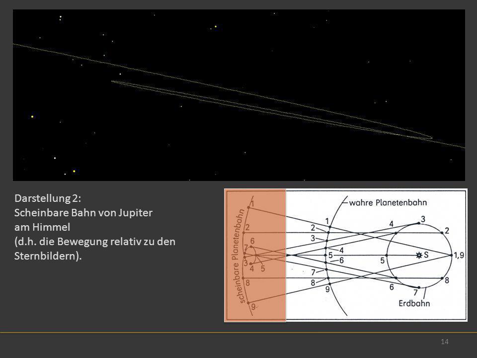 14 Darstellung 2: Scheinbare Bahn von Jupiter am Himmel (d.h. die Bewegung relativ zu den Sternbildern).