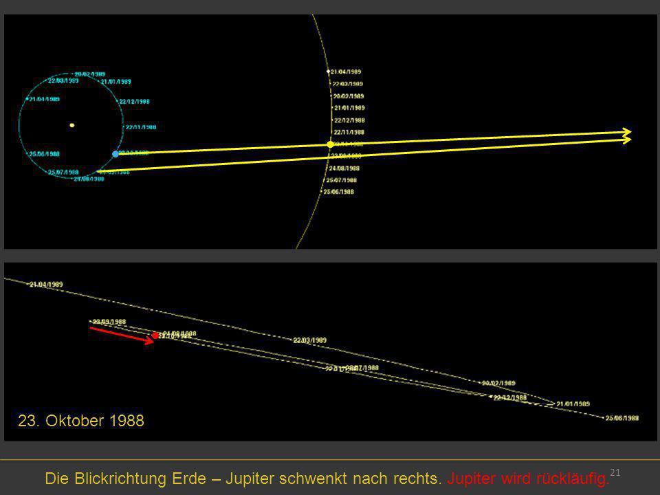 21 23. Oktober 1988 Die Blickrichtung Erde – Jupiter schwenkt nach rechts. Jupiter wird rückläufig.