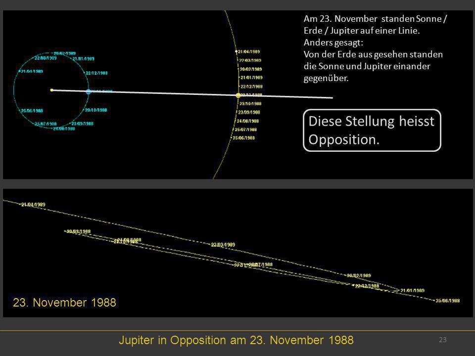 23 23. November 1988 Jupiter in Opposition am 23. November 1988 Am 23. November standen Sonne / Erde / Jupiter auf einer Linie. Anders gesagt: Von der
