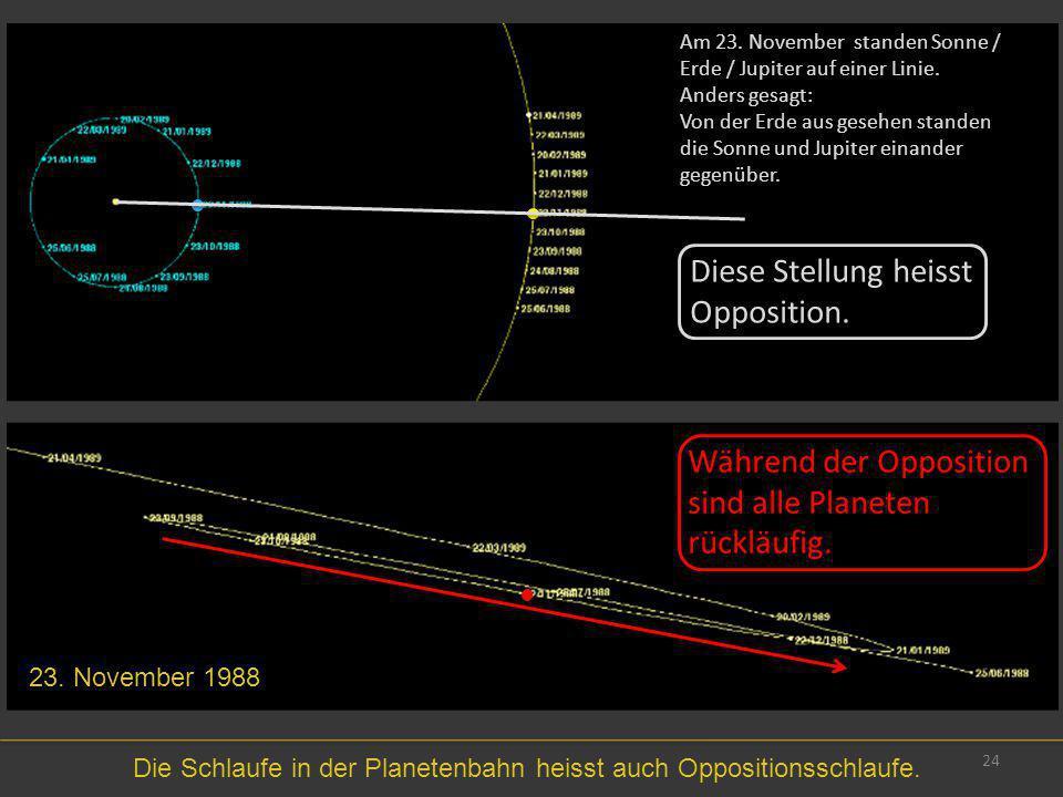 24 23. November 1988 Die Schlaufe in der Planetenbahn heisst auch Oppositionsschlaufe. Am 23. November standen Sonne / Erde / Jupiter auf einer Linie.
