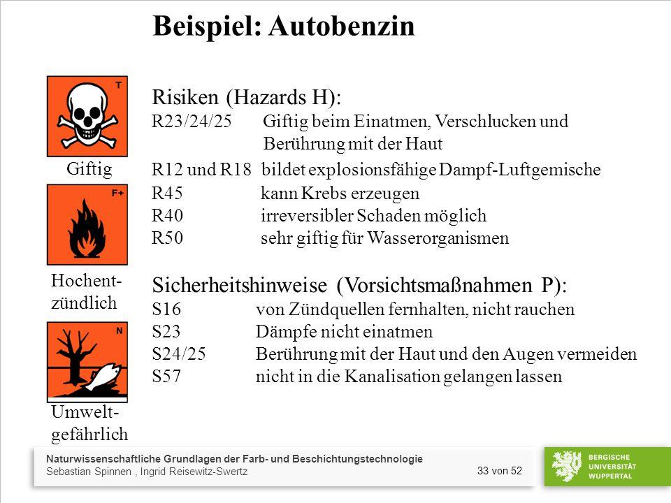 Naturwissenschaftliche Grundlagen der Farb- und Beschichtungstechnologie Sebastian Spinnen, Ingrid Reisewitz-Swertz 33 von 52 Beispiel: Autobenzin Risiken (Hazards H): R23/24/25 Giftig beim Einatmen, Verschlucken und Berührung mit der Haut R12 und R18 bildet explosionsfähige Dampf-Luftgemische R45 kann Krebs erzeugen R40 irreversibler Schaden möglich R50 sehr giftig für Wasserorganismen Sicherheitshinweise (Vorsichtsmaßnahmen P): S16 von Zündquellen fernhalten, nicht rauchen S23 Dämpfe nicht einatmen S24/25 Berührung mit der Haut und den Augen vermeiden S57 nicht in die Kanalisation gelangen lassen Giftig Hochent- zündlich Umwelt- gefährlich