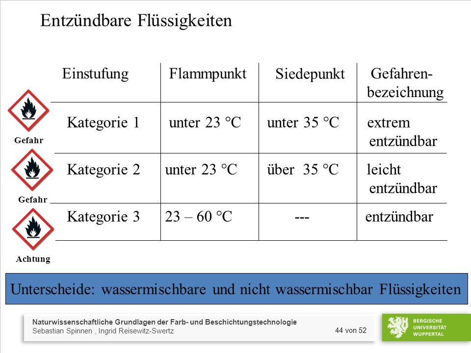 Naturwissenschaftliche Grundlagen der Farb- und Beschichtungstechnologie Sebastian Spinnen, Ingrid Reisewitz-Swertz 44 von 52 Entzündbare Flüssigkeiten Unterscheide: wassermischbare und nicht wassermischbar Flüssigkeiten EinstufungFlammpunkt Gefahren- bezeichnung Siedepunkt Kategorie 1 unter 23 °C unter 35 °C extrem entzündbar Kategorie 2 unter 23 °C über 35 °C leicht entzündbar Kategorie 3 23 – 60 °C --- entzündbar Gefahr Achtung