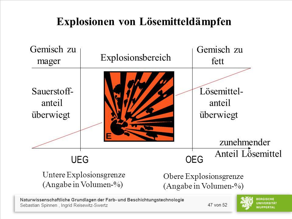 Naturwissenschaftliche Grundlagen der Farb- und Beschichtungstechnologie Sebastian Spinnen, Ingrid Reisewitz-Swertz 47 von 52 Explosionsbereich Gemisc
