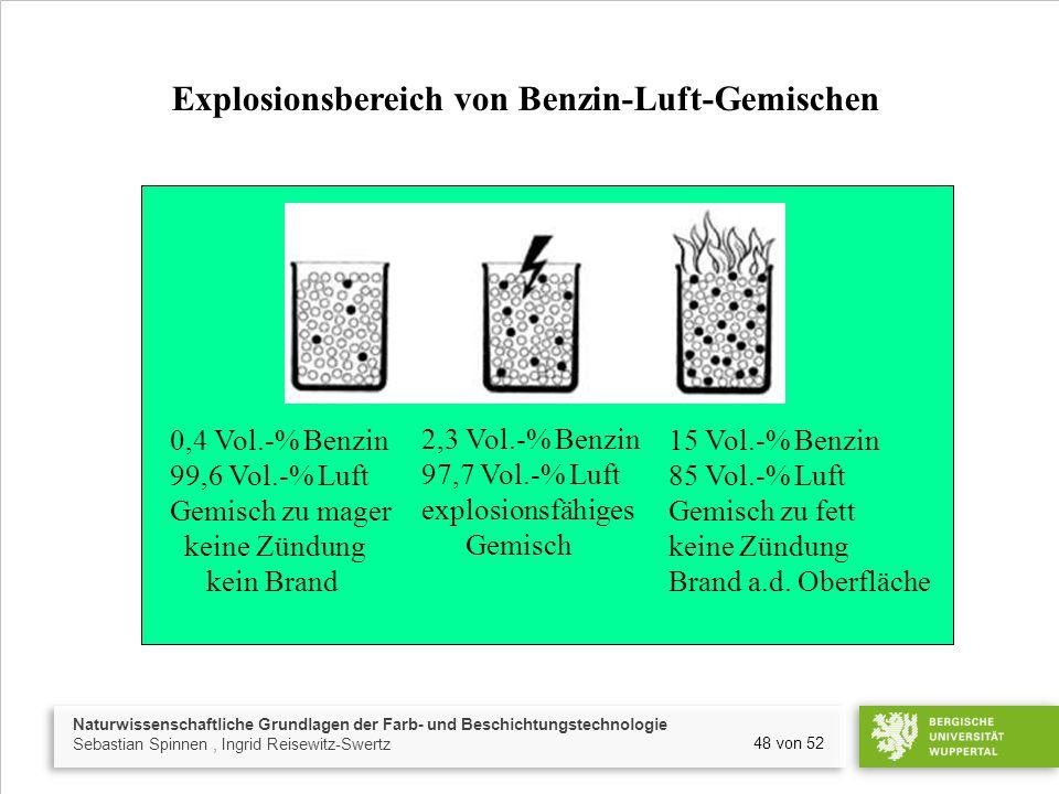 Naturwissenschaftliche Grundlagen der Farb- und Beschichtungstechnologie Sebastian Spinnen, Ingrid Reisewitz-Swertz 48 von 52 Explosionsbereich von Be