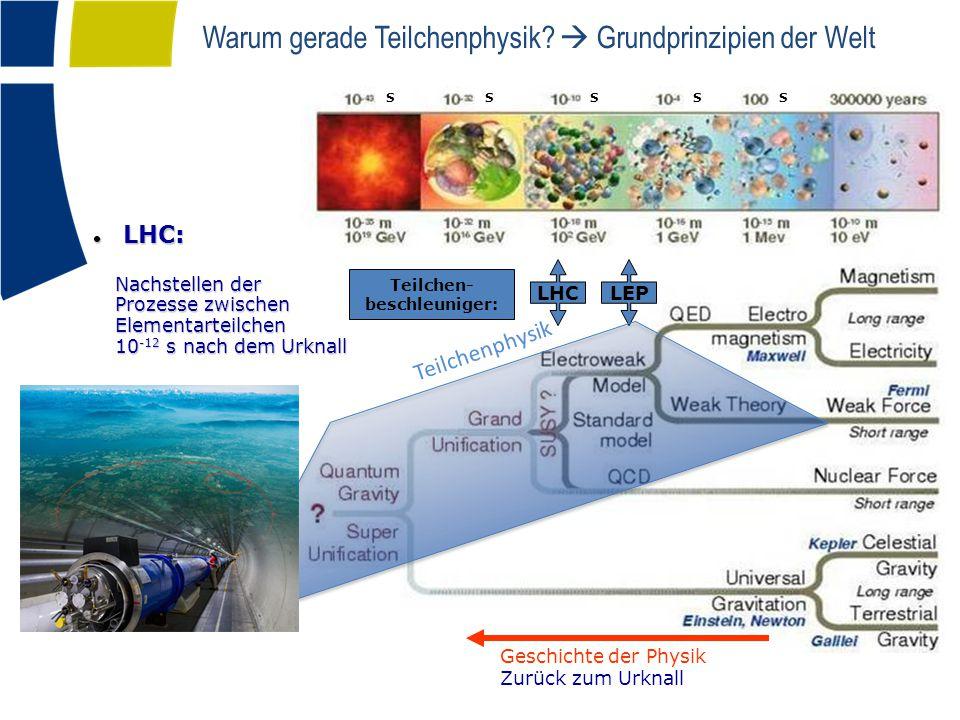 """Wechselwirkungen und Wahrnehmungen Teilchenphysik Kernphysik """"Wir www.schmunzelmal.de www.fnal.gov/pub/today/archive _2010/today10-04-15.html"""