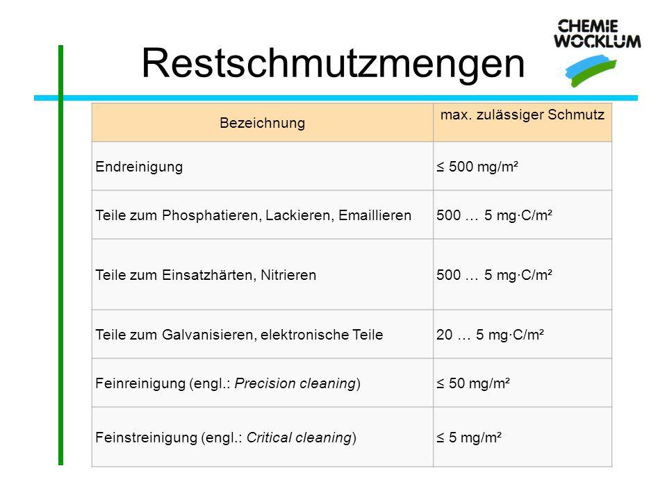 Restschmutzmengen Bezeichnung max. zulässiger Schmutz Endreinigung≤ 500 mg/m² Teile zum Phosphatieren, Lackieren, Emaillieren500 … 5 mg·C/m² Teile zum
