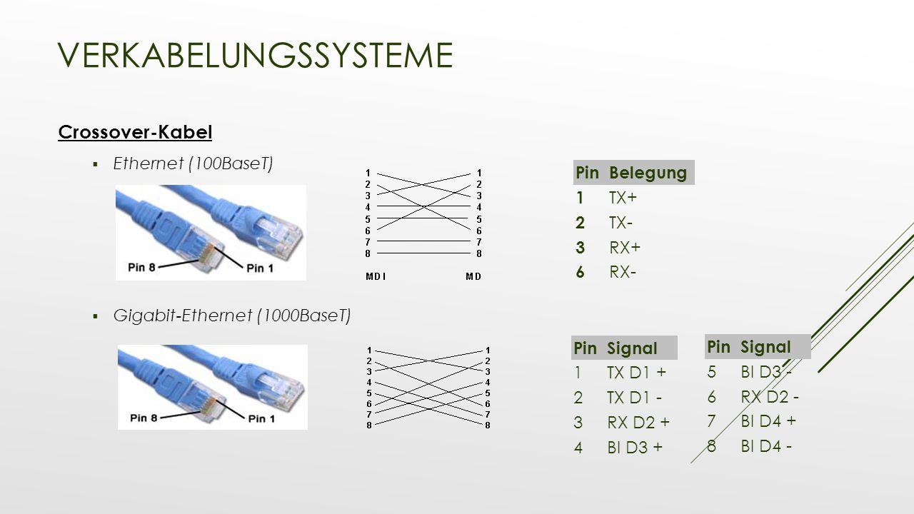 VERKABELUNGSSYSTEME Crossover-Kabel  Ethernet (100BaseT)  Gigabit-Ethernet (1000BaseT) PinBelegung 1 TX+ 2 TX- 3 RX+ 6 RX- PinSignal 1TX D1 + 2TX D1