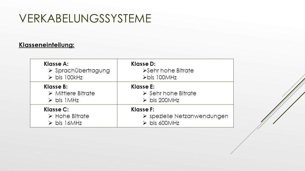 VERKABELUNGSSYSTEME Klasseneinteilung: Klasse A:  Sprachübertragung  bis 100kHz Klasse D:  Sehr hohe Bitrate  bis 100MHz Klasse B:  Mittlere Bitr