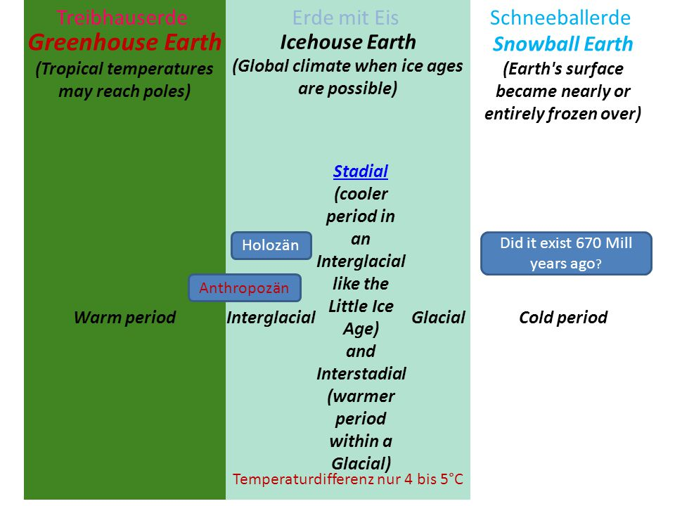 Greenhouse and Icehouse Earth Greenhouse Earth (Tropical temperatures may reach poles) Icehouse Earth (Global climate when ice ages are possible) Snow