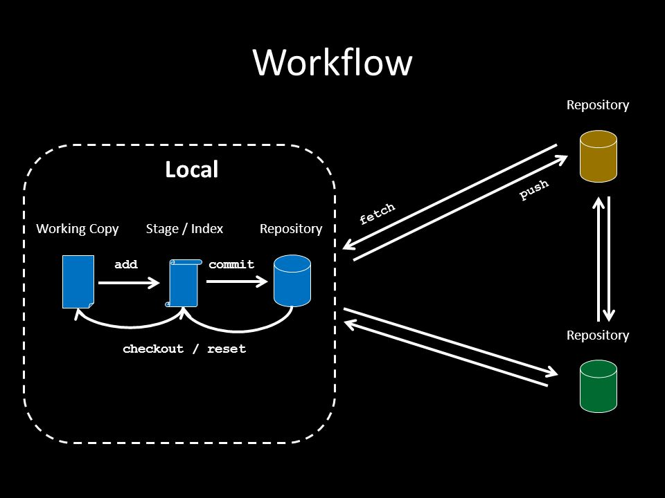 Workflow Local Stage / IndexWorking Copy fetch push addcommit Repository checkout / reset