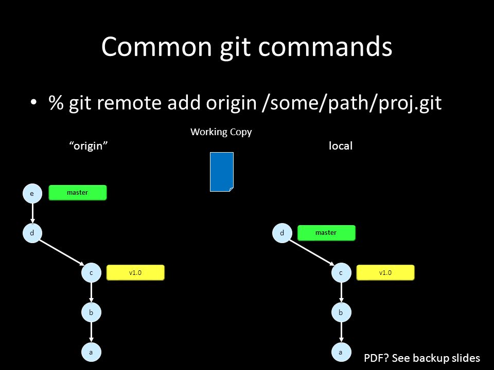 Common git commands % git remote add origin /some/path/proj.git a a d d c c b b v1.0 master a a d d c c e e b b v1.0 master e e local origin Working Copy PDF.