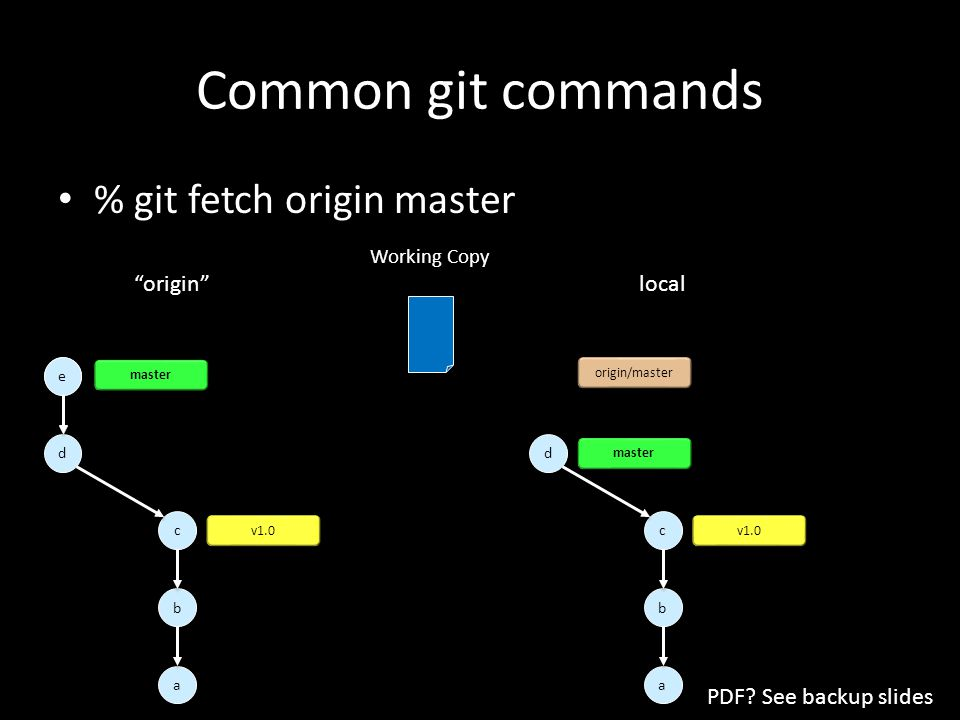 e e e e Common git commands % git fetch origin master a a d d c c b b v1.0 master a a d d c c b b origin/master v1.0 master local origin Working Copy PDF.