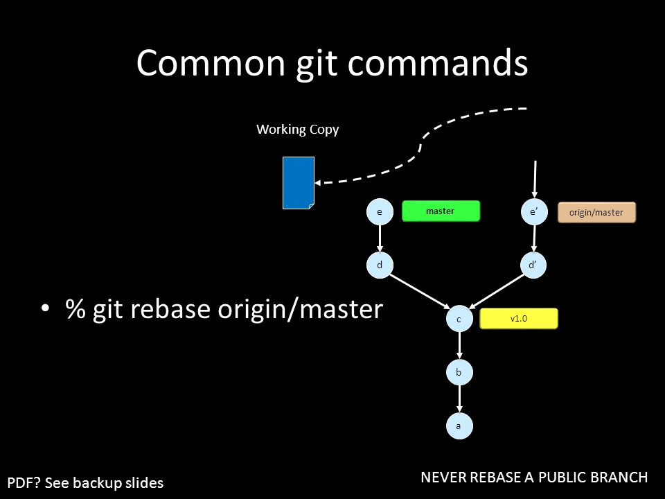 % git rebase origin/master d'' e'' d d e e Common git commands a a c c b b origin/master v1.0 d' e' master Working Copy NEVER REBASE A PUBLIC BRANCH PDF.