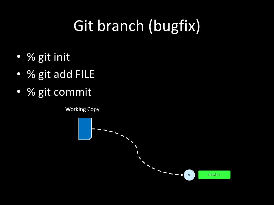 Git branch (bugfix) % git init % git add FILE % git commit a a master Working Copy
