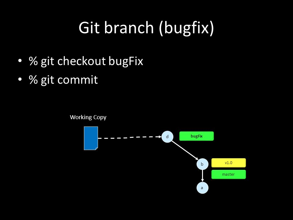 Git branch (bugfix) % git checkout bugFix % git commit a a d d b b v1.0 master Working Copy bugFix