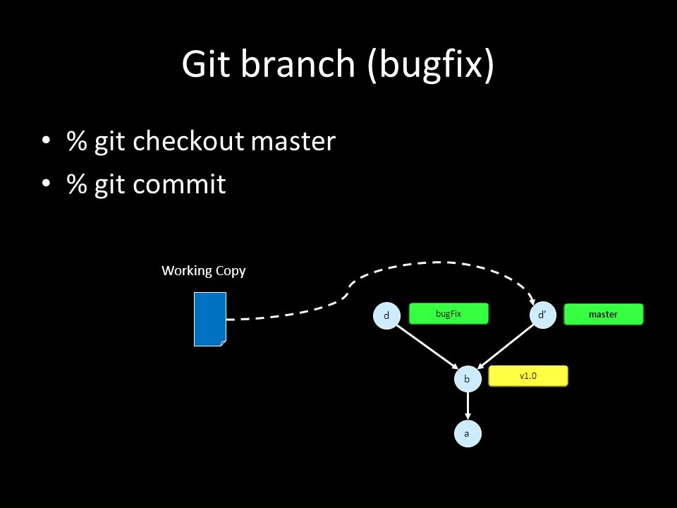 Git branch (bugfix) % git checkout master % git commit a a d d b b v1.0 d' bugFix Working Copy master