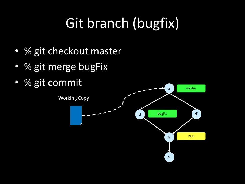 Git branch (bugfix) % git checkout master % git merge bugFix % git commit a a d d e e b b v1.0 d' master Working Copy bugFix