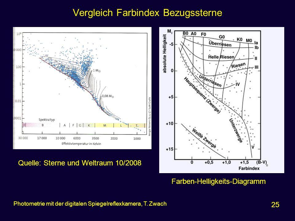 Vergleich Farbindex Bezugssterne 25 Photometrie mit der digitalen Spiegelreflexkamera, T. Zwach Quelle: Sterne und Weltraum 10/2008 Farben-Helligkeits