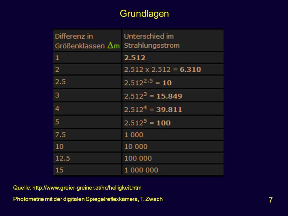 Grundlagen 7 Photometrie mit der digitalen Spiegelreflexkamera, T. Zwach Quelle: http://www.greier-greiner.at/hc/helligkeit.htm