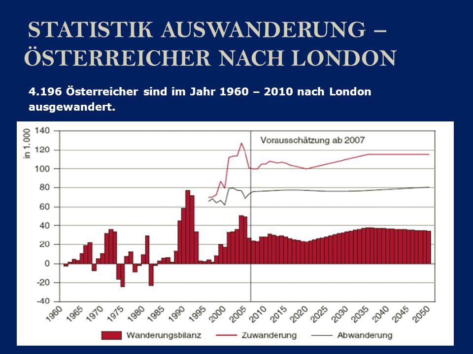 STATISTIK AUSWANDERUNG – ENGLÄNDER NACH ÖSTERREICH 5.744 Engländer sind in den Jahren 1961 – 2006 nach Österreich ausgewandert.
