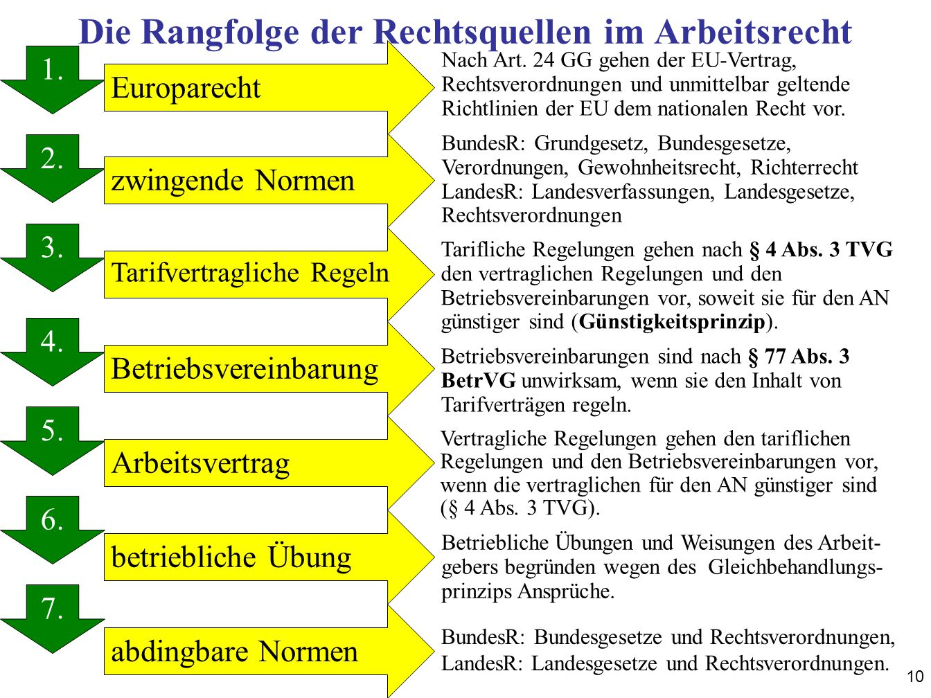 10 Die Rangfolge der Rechtsquellen im Arbeitsrecht 1. 2. 3. 4. 5. 6. 7. 1. zwingende Normen Europarecht Tarifvertragliche Regeln Betriebsvereinbarung