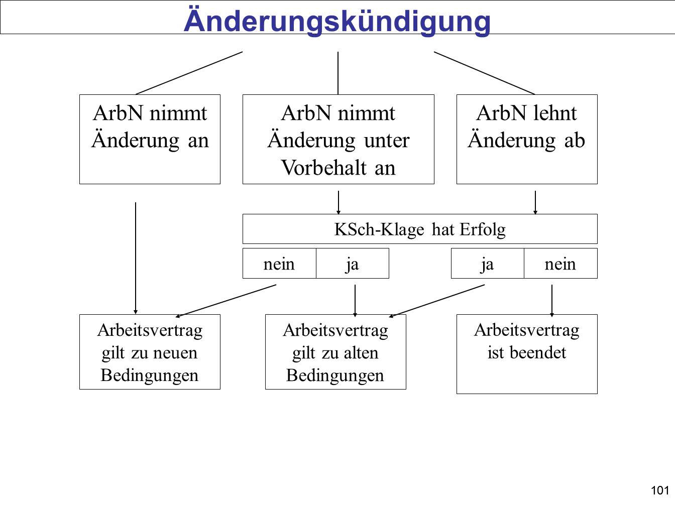 101 ArbN nimmt Änderung an ArbN nimmt Änderung unter Vorbehalt an ArbN lehnt Änderung ab Arbeitsvertrag gilt zu neuen Bedingungen Arbeitsvertrag ist b