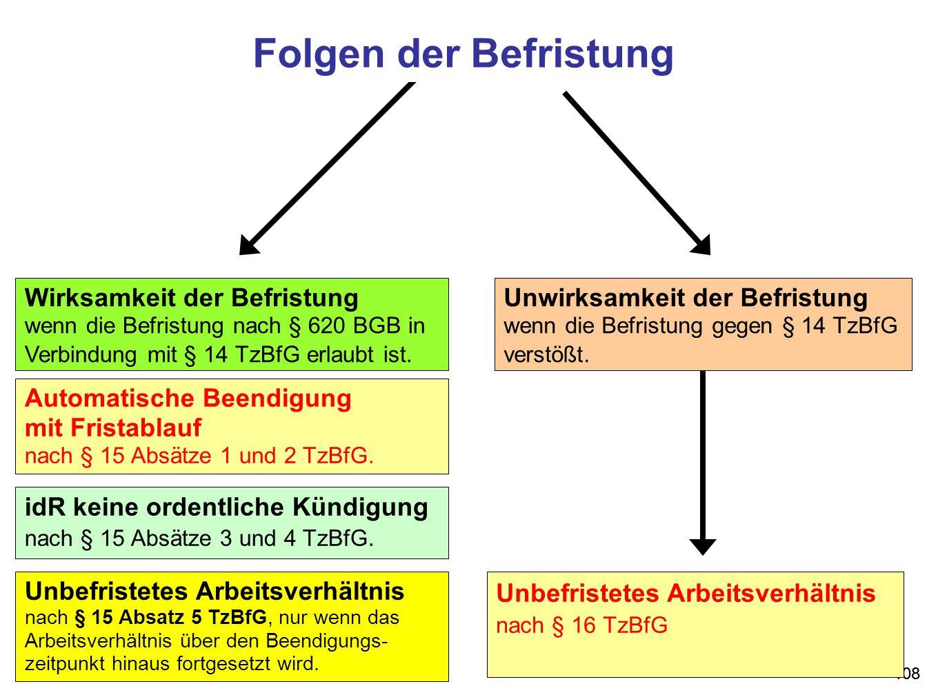 108 Unbefristetes Arbeitsverhältnis nach § 16 TzBfG Unwirksamkeit der Befristung wenn die Befristung gegen § 14 TzBfG verstößt. Wirksamkeit der Befris