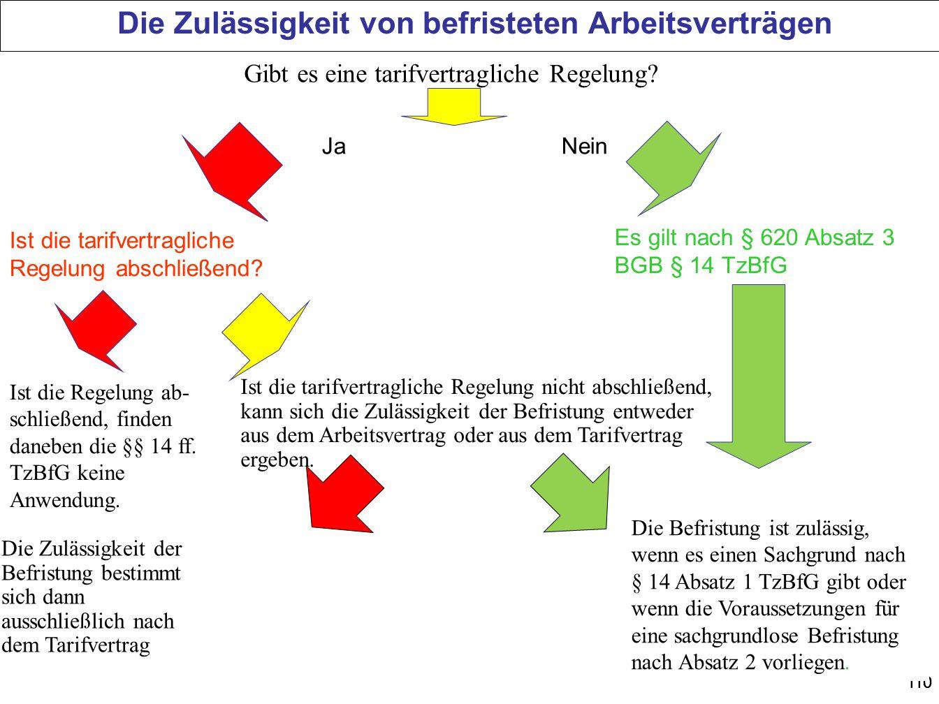 110 Die Zulässigkeit von befristeten Arbeitsverträgen Ja Nein Ist die tarifvertragliche Regelung abschließend? Es gilt nach § 620 Absatz 3 BGB § 14 Tz