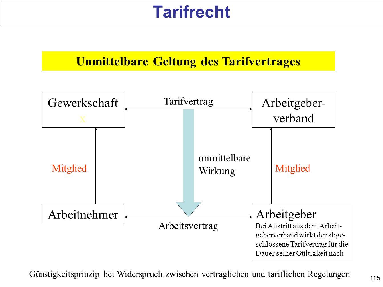 115 Unmittelbare Geltung des Tarifvertrages Gewerkschaft x Arbeitgeber- verband Arbeitnehmer Arbeitgeber Bei Austritt aus dem Arbeit- geberverband wir