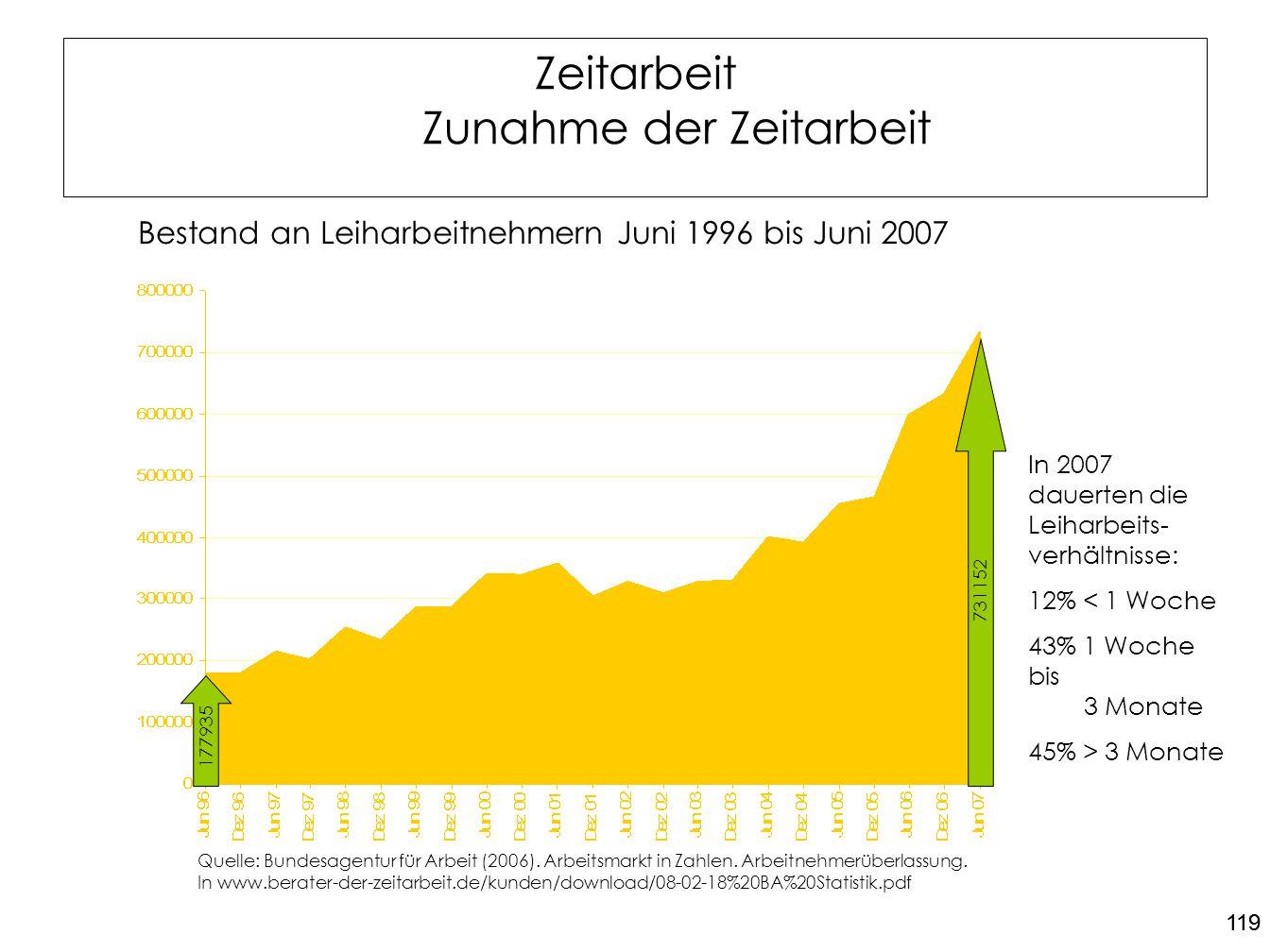 119 Zeitarbeit Zunahme der Zeitarbeit Bestand an Leiharbeitnehmern Juni 1996 bis Juni 2007 Quelle: Bundesagentur für Arbeit (2006). Arbeitsmarkt in Za
