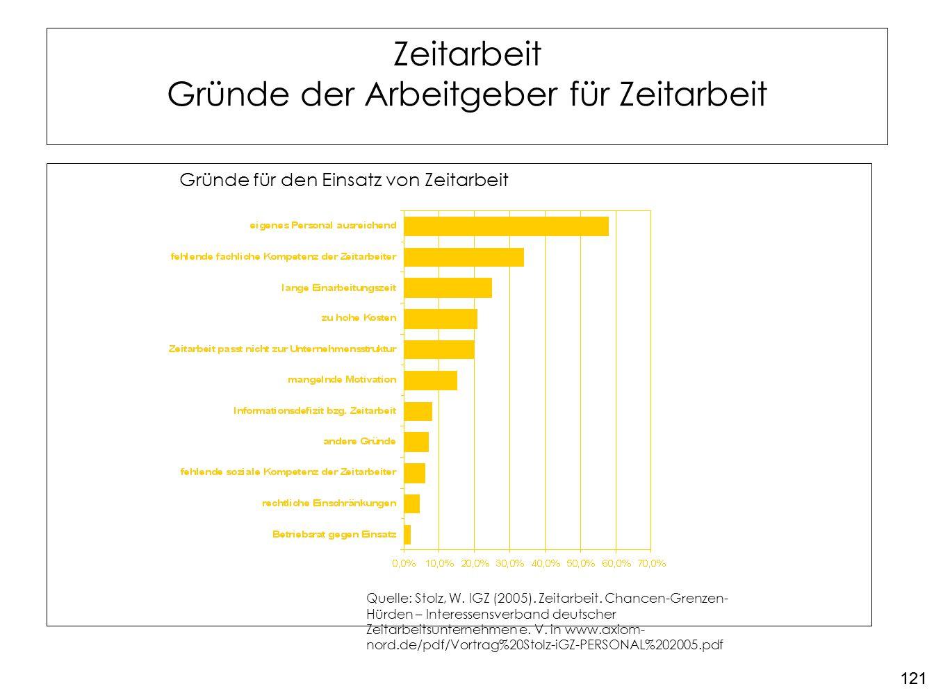121 Zeitarbeit Gründe der Arbeitgeber für Zeitarbeit Gründe für den Einsatz von Zeitarbeit Quelle: Stolz, W. IGZ (2005). Zeitarbeit. Chancen-Grenzen-