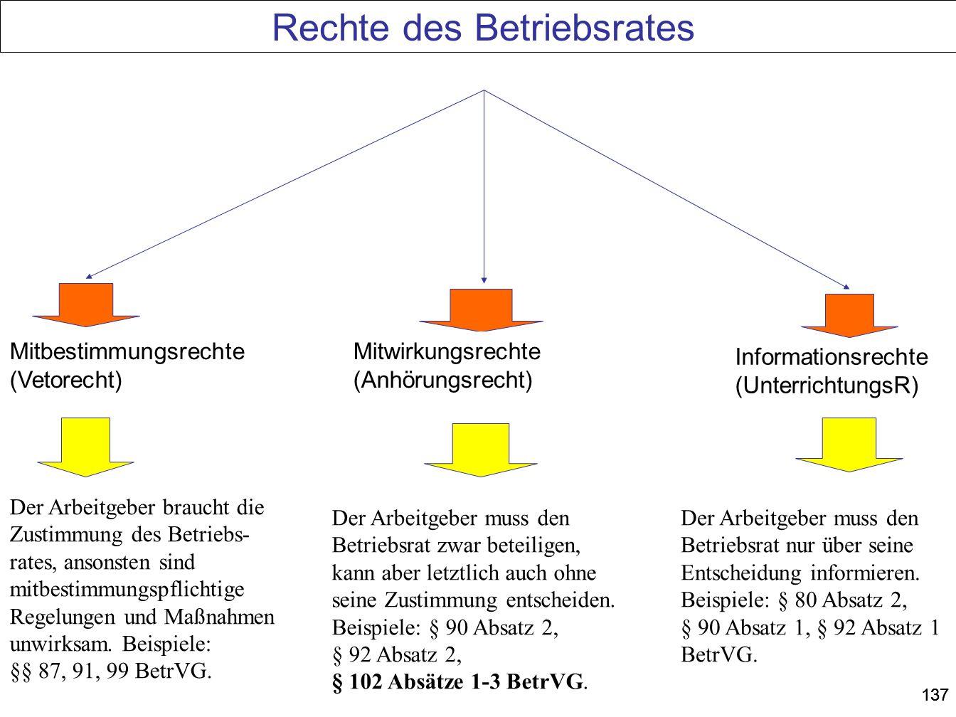 137 Rechte des Betriebsrates Mitbestimmungsrechte (Vetorecht) Mitwirkungsrechte (Anhörungsrecht) Informationsrechte (UnterrichtungsR) Der Arbeitgeber