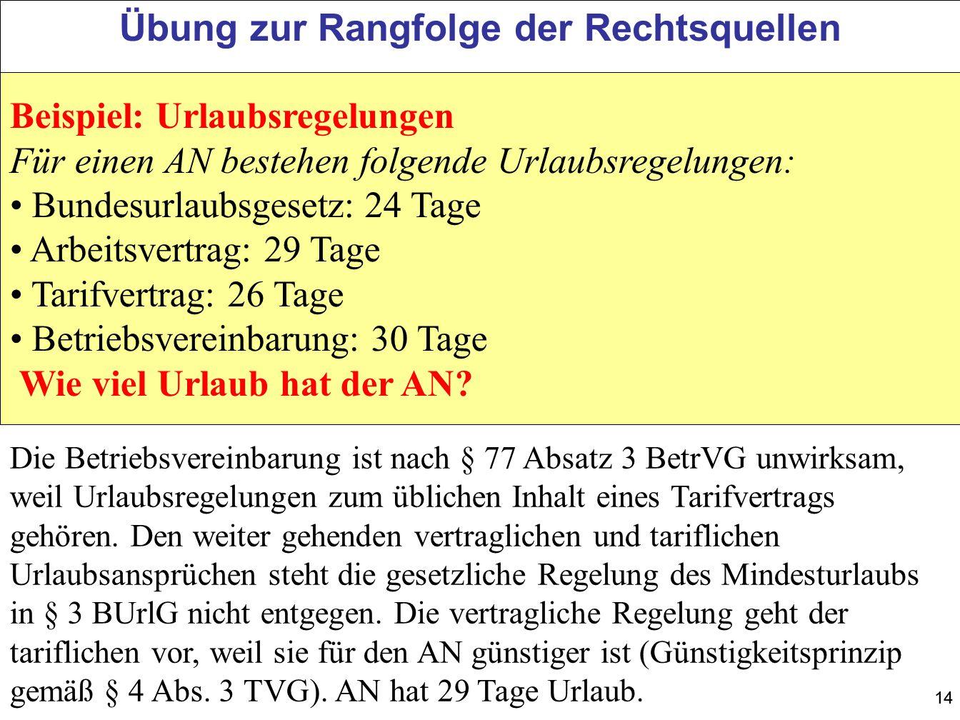 14 Übung zur Rangfolge der Rechtsquellen Beispiel: Urlaubsregelungen Für einen AN bestehen folgende Urlaubsregelungen: Bundesurlaubsgesetz: 24 Tage Ar