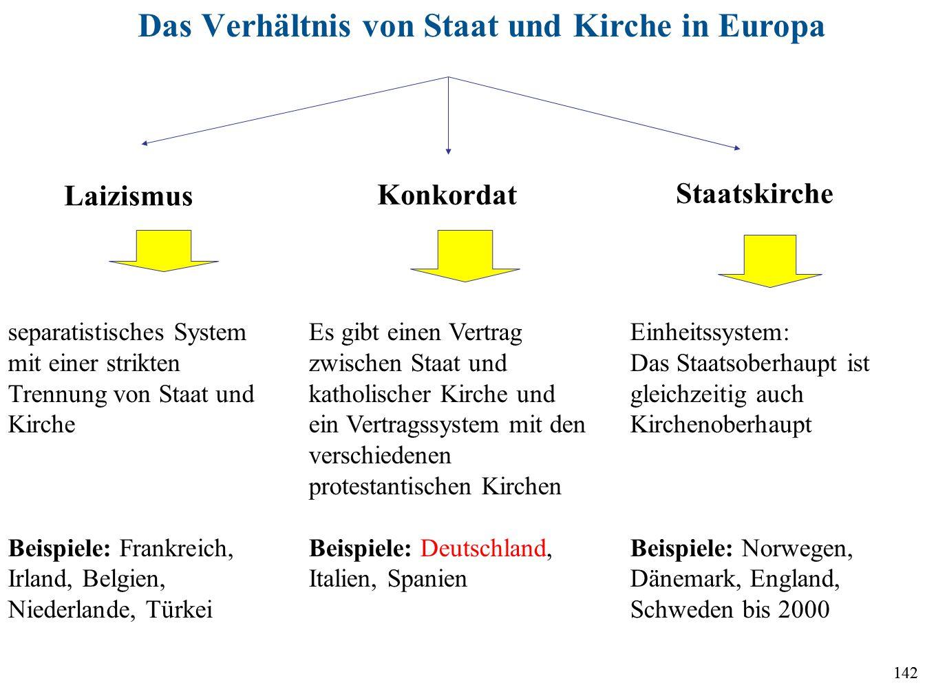 142 Das Verhältnis von Staat und Kirche in Europa Laizismus Staatskirche Konkordat separatistisches System mit einer strikten Trennung von Staat und K
