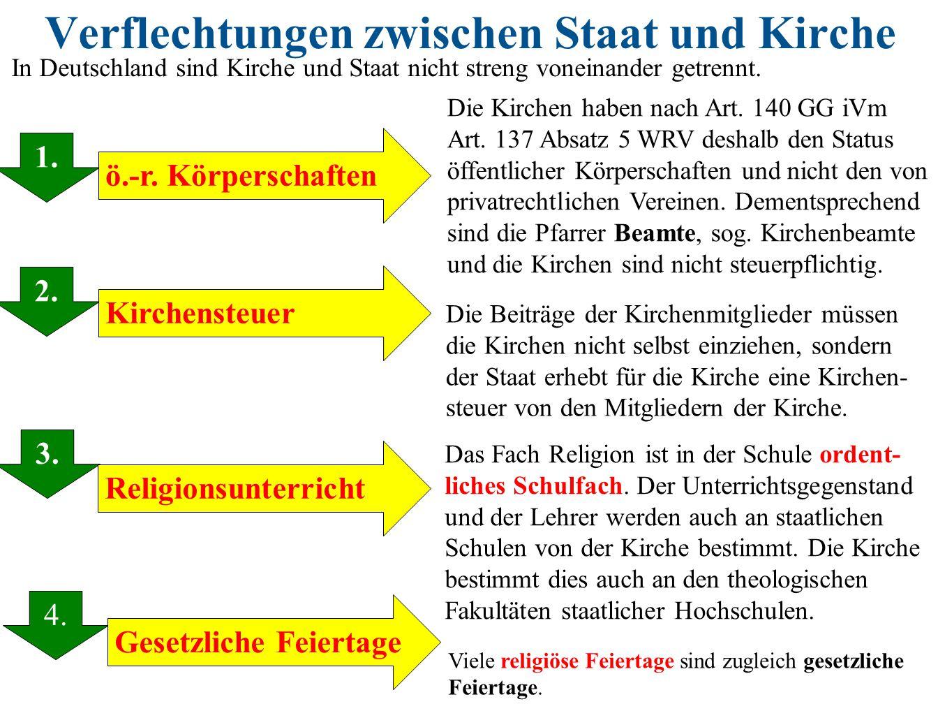 Verflechtungen zwischen Staat und Kirche 1. 2. 3. 1. Kirchensteuer ö.-r. Körperschaften Religionsunterricht Die Kirchen haben nach Art. 140 GG iVm Art