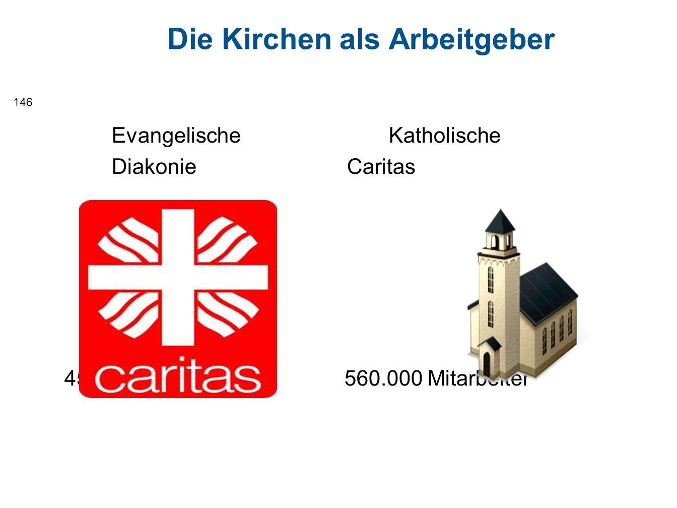 Evangelische Katholische Diakonie Caritas 453.000 Mitarbeiter 560.000 Mitarbeiter 146 Die Kirchen als Arbeitgeber