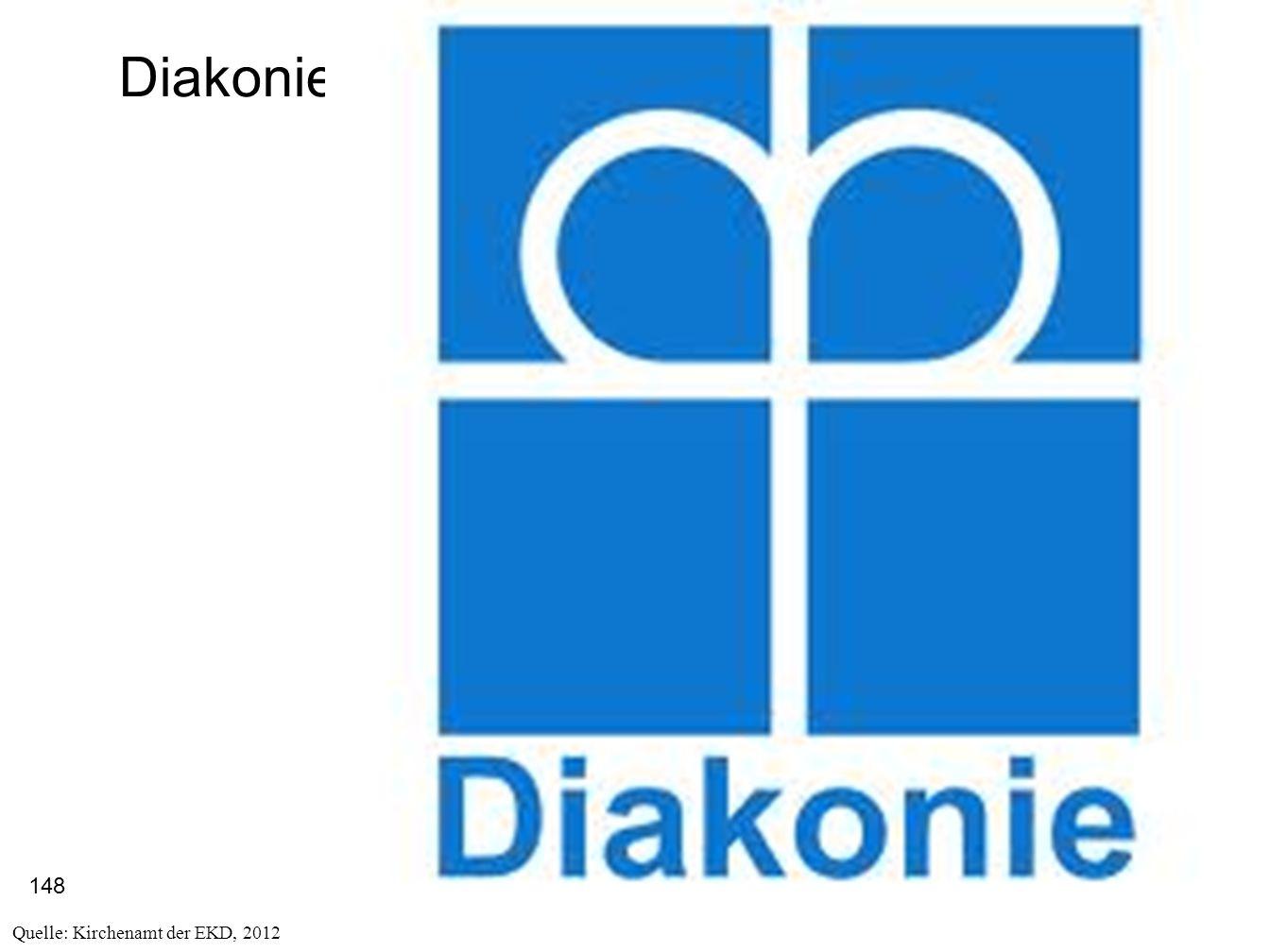 148 Diakonie Quelle: Kirchenamt der EKD, 2012