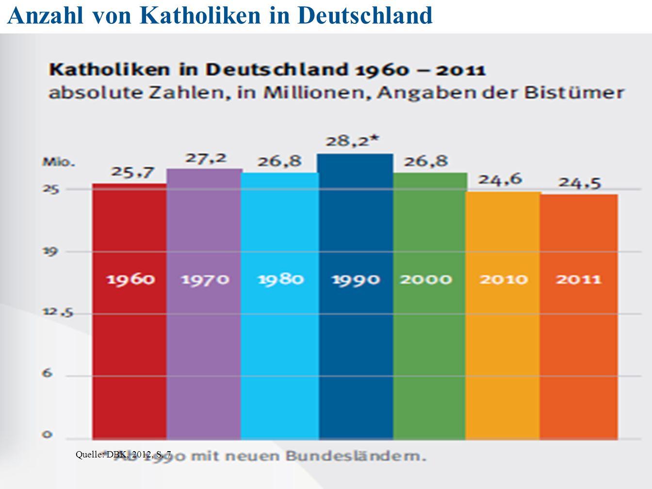 161 Quelle: DBK, 2012, S. 7 Anzahl von Katholiken in Deutschland