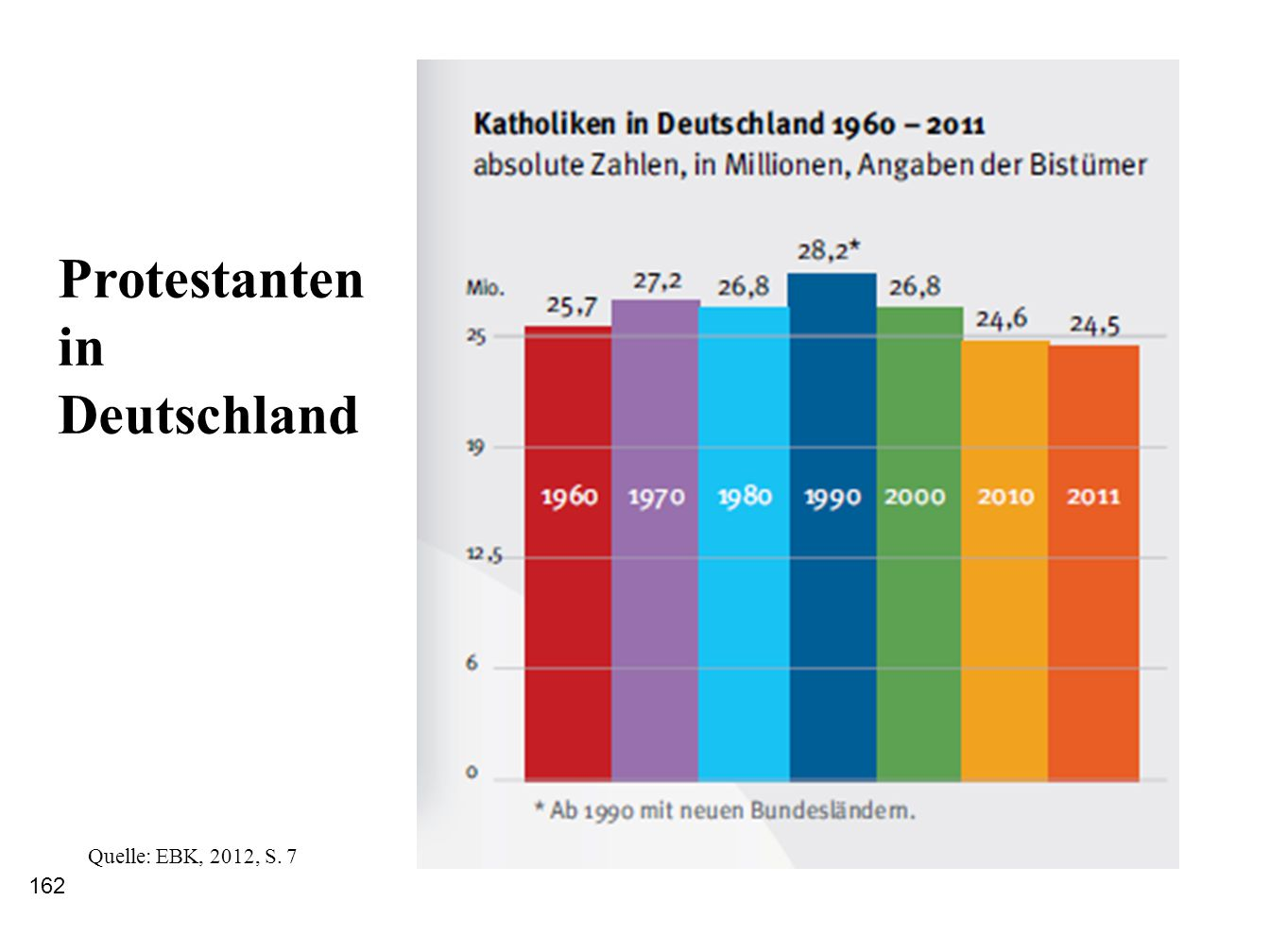 162 Protestanten in Deutschland Quelle: EBK, 2012, S. 7