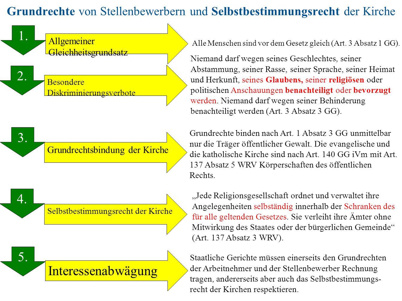 Grundrechte von Stellenbewerbern und Selbstbestimmungsrecht der Kirche 1. 2. 3. 4. 5. 1. Besondere Diskriminierungsverbote Allgemeiner Gleichheitsgrun